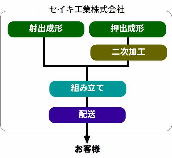 セイキ工業の一貫した生産の図