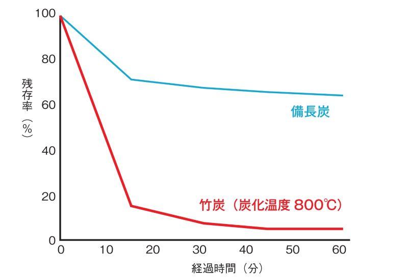竹無臭:備長炭と竹炭の比較