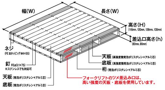 樹脂パレットの詳細、ツメ差し込み部は高い強度